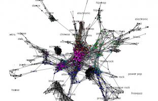 Recherche & développement - Analyse de réseaux - web developpeur freelance
