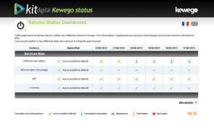 Kewego / Kit Digital - Application de suivi des services - developpeur site internet